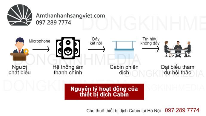 Cho thuê thiết bị dịch Cabin chính hãng, giá thuê rẻ
