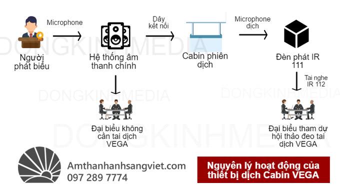 Phương pháp sử dụng thiết bị dịch Cabin